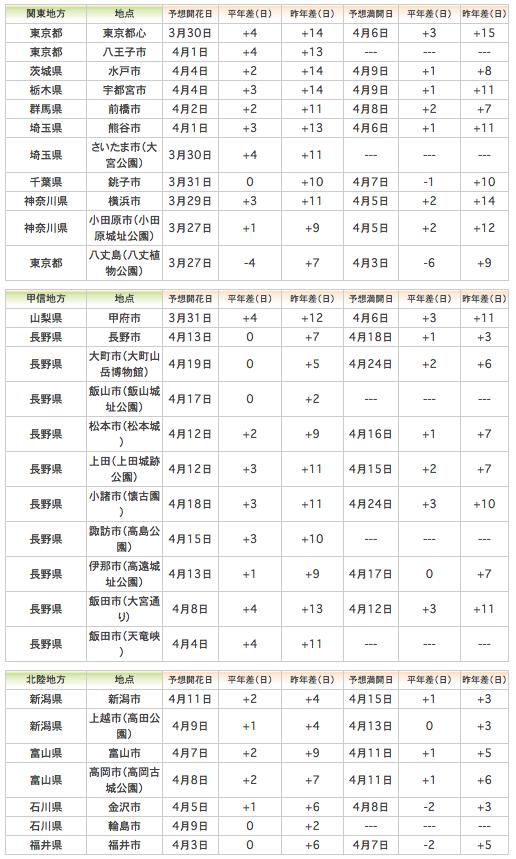 步步日本 ― 編輯部NEWS 2014櫻開花預測(定期更新)